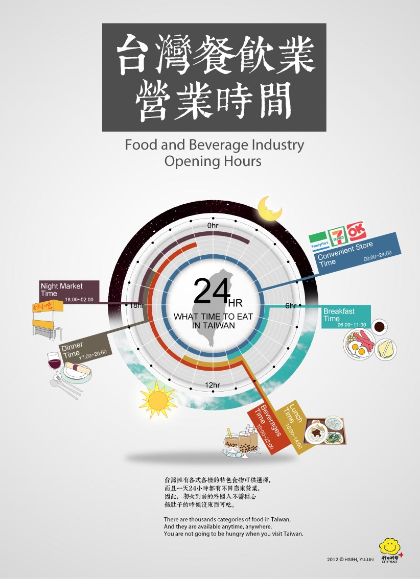 水越設計, 都市酵母, city yeast, AGUA Design, 臺灣, 臺北, taipei, food, 食物, 臺灣美食, infographic