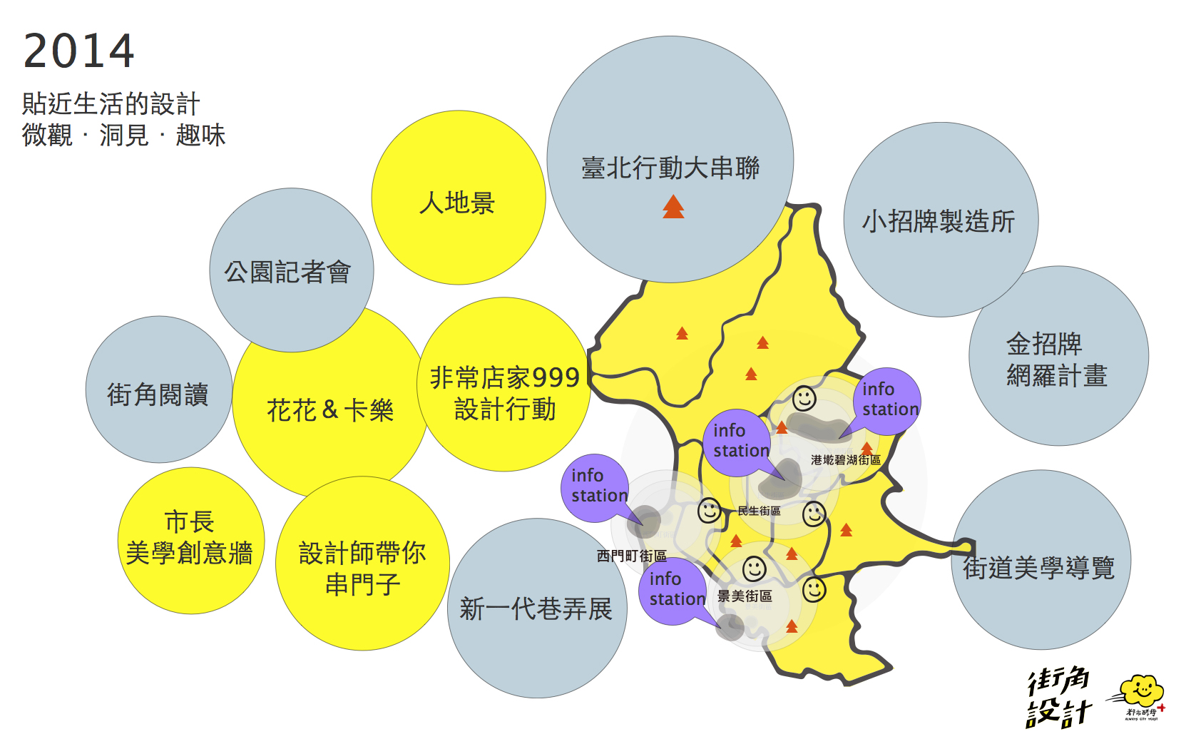 臺北街角遇見設計, 臺北, 世界設計之都, Taipei, Meet Taipei Design, Design Action, AGUA Design, City Yeast, 都市酵母, 水越設計